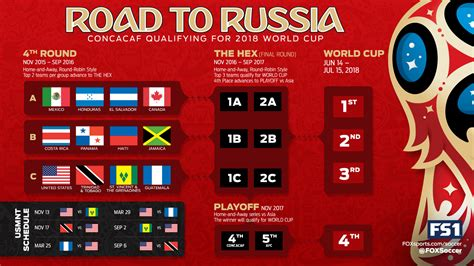 CONMEBOL World Cup 2018 qualifying draw One News Page