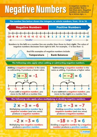 Negative Numbers – Math Poster
